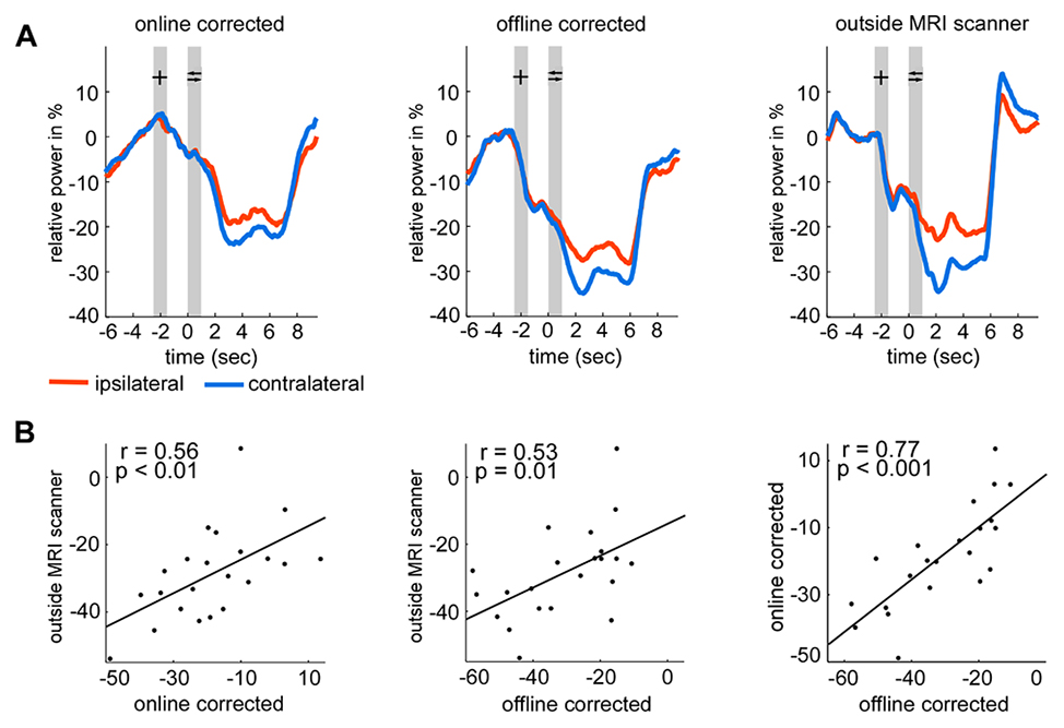 New insights in motor imagery from real-time EEG feedback during concurrent fMRI (Fig.1): Reliability of EEG MI data recorded inside and outside the MRI scanner.
