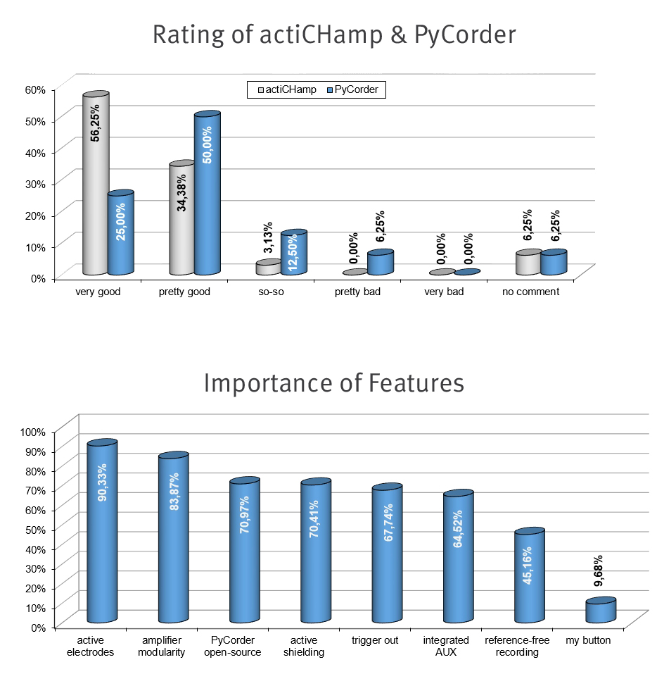 actiCHamp Survey Statistics