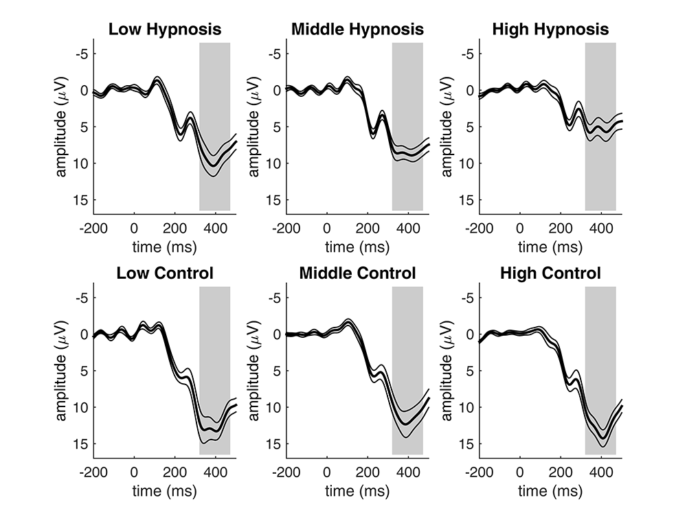 Fig. 5. Brain responses to the to-be-counted stimuli, showing smaller P3b magnitudes during the hypnosis condition as compared to the control condition for all suggestibility groups. The grey areas indicate the P3b time window and thin lines indicate standard errors.